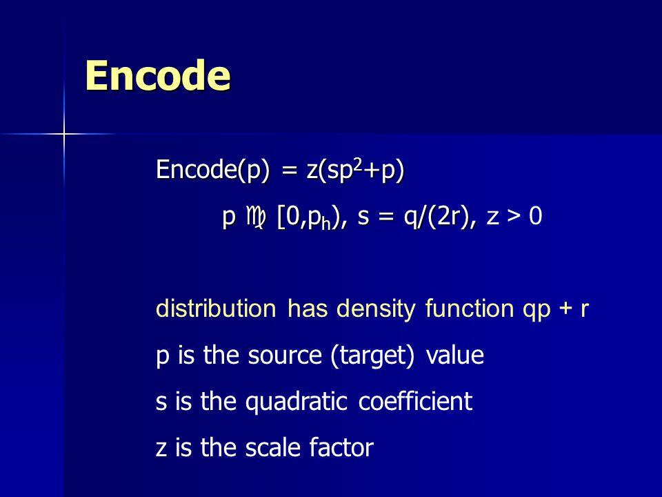 Encode Encode(p) = z(sp2+p) p c [0,ph), s = q/(2r), z > 0